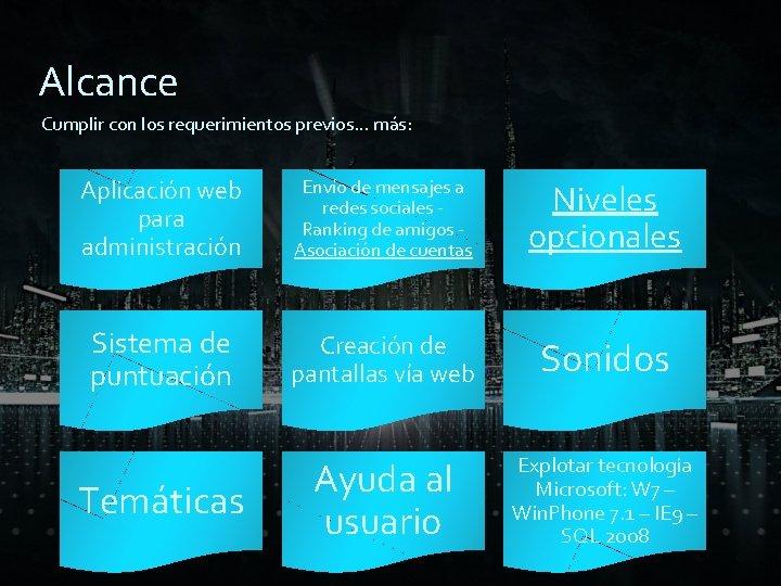 Alcance Cumplir con los requerimientos previos… más: Aplicación web para administración Envío de mensajes