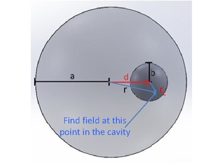 r Find field at this point in the cavity rc