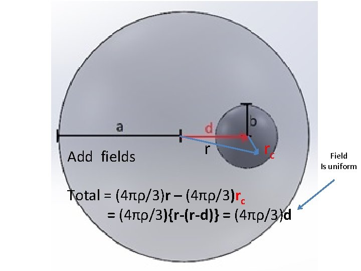 Add fields r rc Total = (4πρ/3)r – (4πρ/3)rc = (4πρ/3){r-(r-d)} = (4πρ/3)d Field