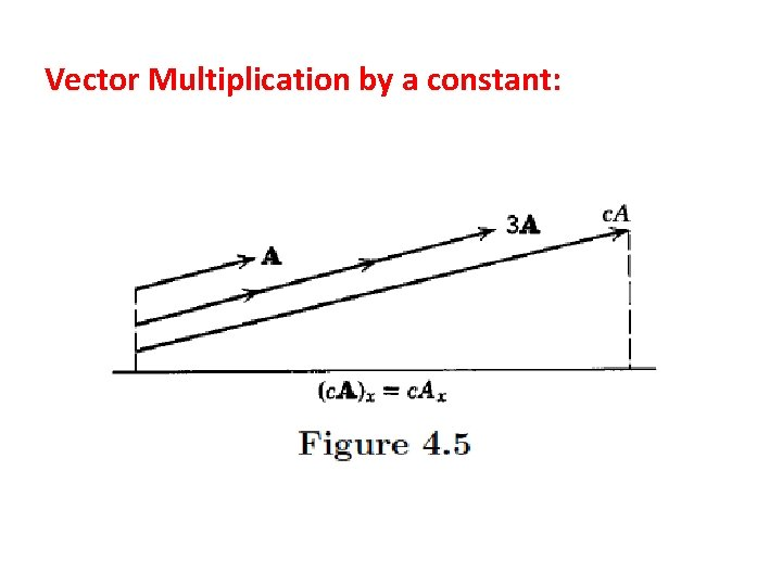 Vector Multiplication by a constant: