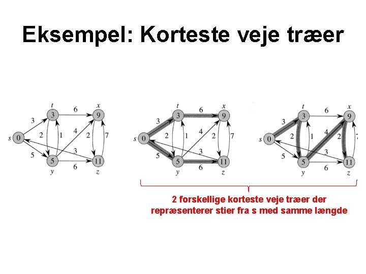 Eksempel: Korteste veje træer 2 forskellige korteste veje træer der repræsenterer stier fra s