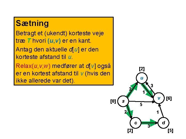 Sætning Betragt et (ukendt) korteste veje træ T hvori (u, v) er en kant.