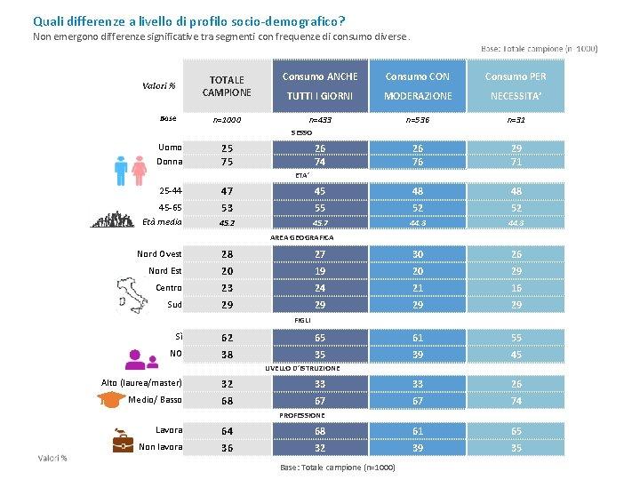 Quali differenze a livello di profilo socio-demografico? Non emergono differenze significative tra segmenti con