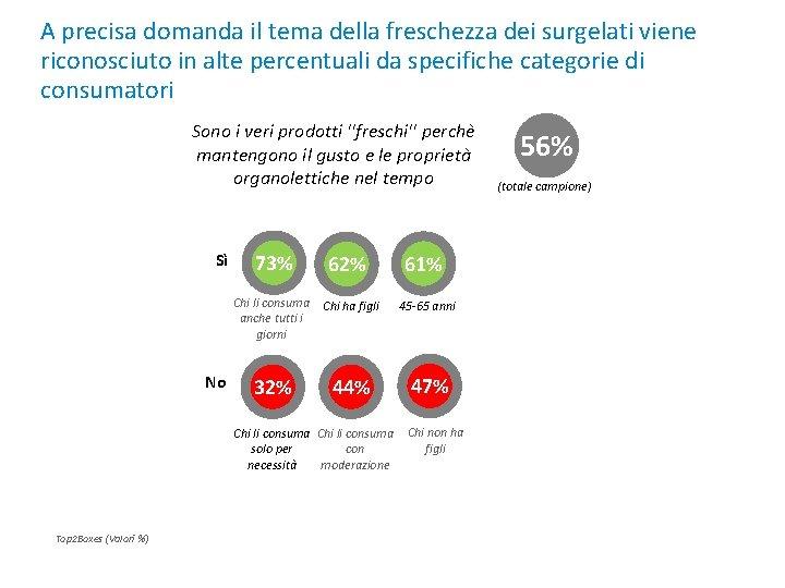 A precisa domanda il tema della freschezza dei surgelati viene riconosciuto in alte percentuali