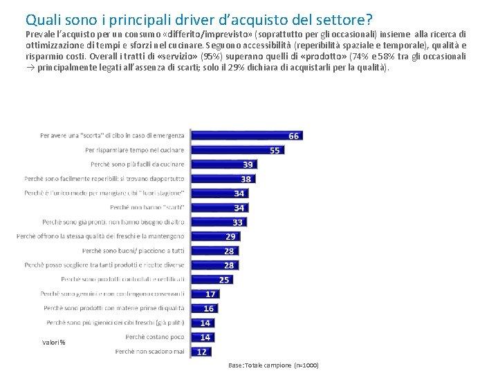 Quali sono i principali driver d'acquisto del settore? Prevale l'acquisto per un consumo «differito/imprevisto»
