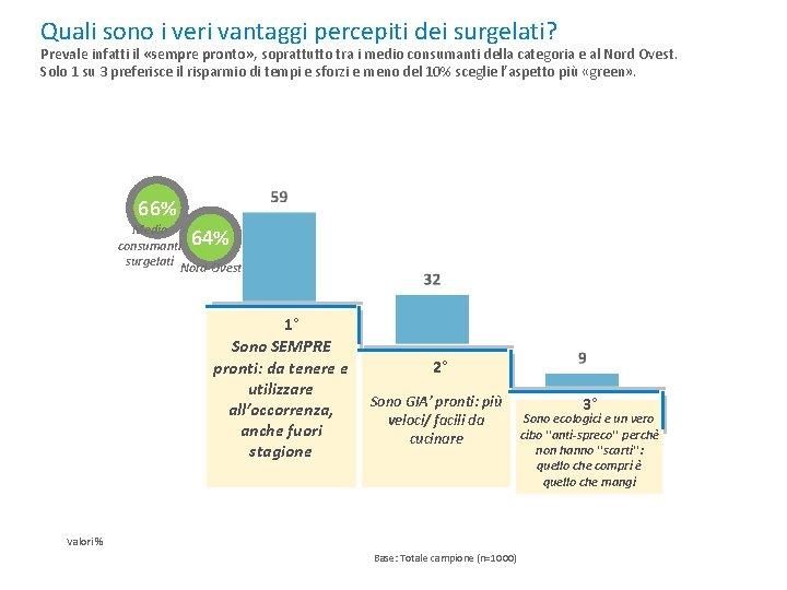 Quali sono i veri vantaggi percepiti dei surgelati? Prevale infatti il «sempre pronto» ,