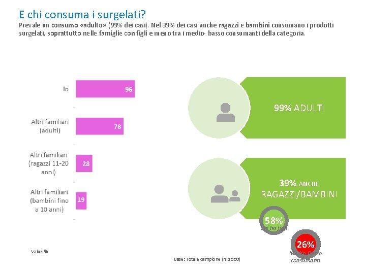 E chi consuma i surgelati? Prevale un consumo «adulto» (99% dei casi). Nel 39%