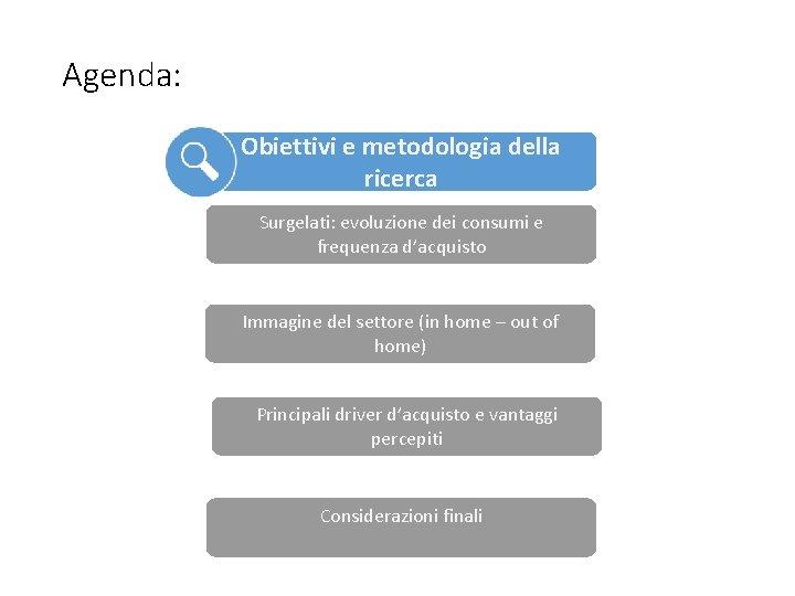 Agenda: Obiettivi e metodologia della ricerca Surgelati: evoluzione dei consumi e frequenza d'acquisto Immagine
