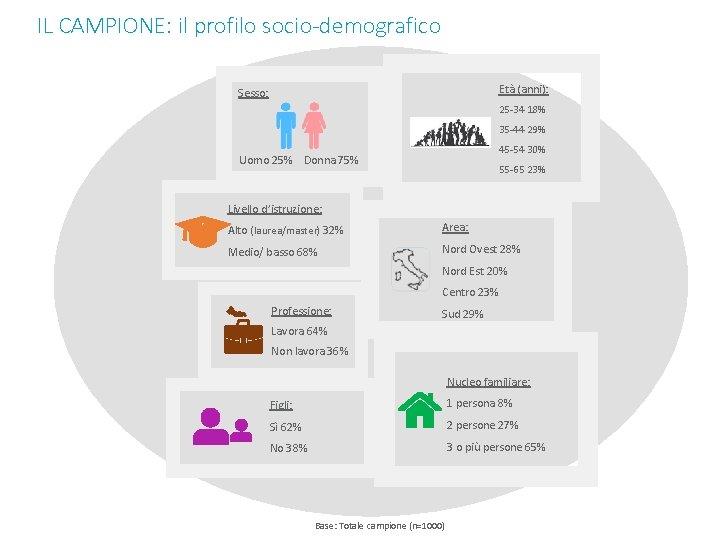 IL CAMPIONE: il profilo socio-demografico Età (anni): Sesso: 25 -34 18% 35 -44 29%