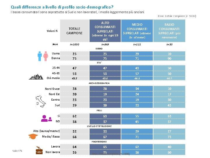 Quali differenze a livello di profilo socio-demografico? I basso consumatori sono soprattutto al Sud