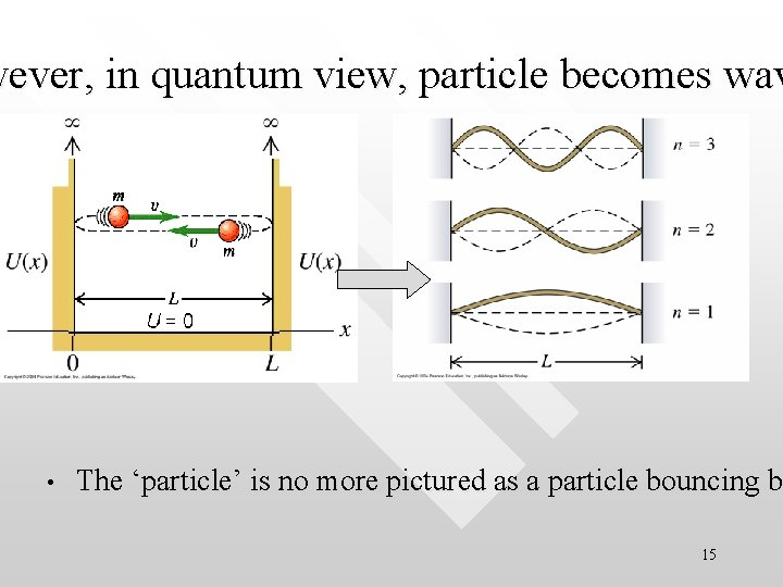 wever, in quantum view, particle becomes wav • The 'particle' is no more pictured