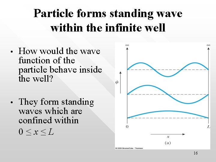 Particle forms standing wave within the infinite well • How would the wave function