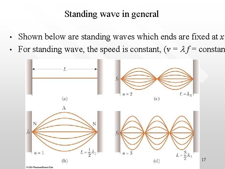 Standing wave in general • • Shown below are standing waves which ends are