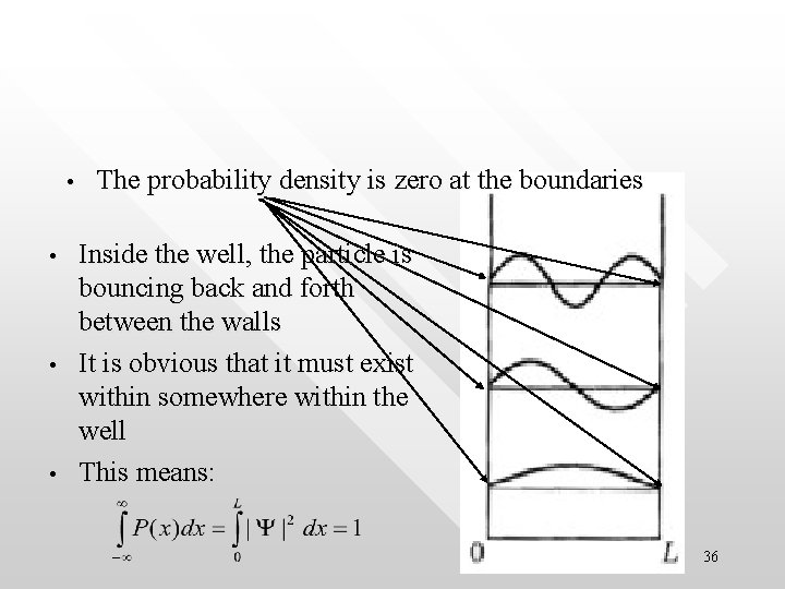 • • The probability density is zero at the boundaries Inside the well,