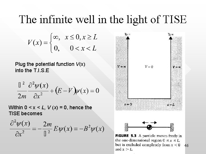 The infinite well in the light of TISE Plug the potential function V(x) into