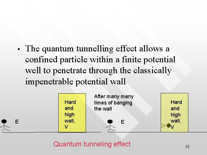 • E The quantum tunnelling effect allows a confined particle within a finite