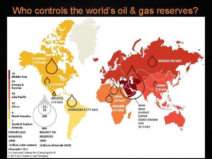 Who controls the world's oil & gas reserves?