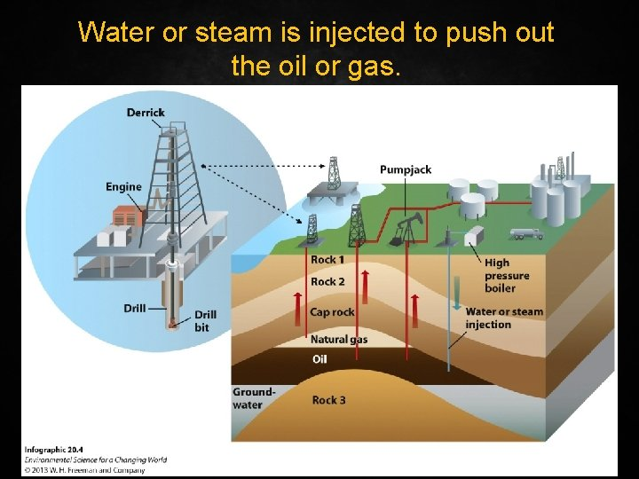 Water or steam is injected to push out the oil or gas.