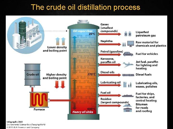 The crude oil distillation process