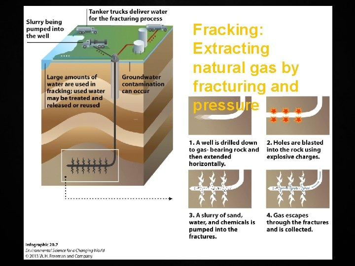 Fracking: Extracting natural gas by fracturing and pressure