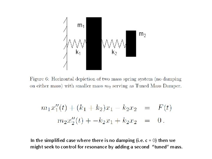 In the simplified case where there is no damping (i. e. c = 0)