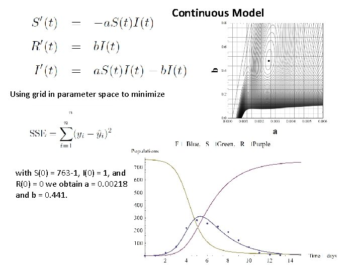Continuous Model Using grid in parameter space to minimize with S(0) = 763 -1,