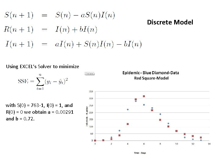 Discrete Model Using EXCEL's Solver to minimize with S(0) = 763 -1, I(0) =
