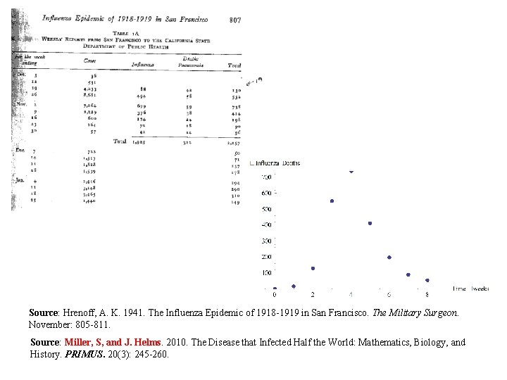 Source: Hrenoff, A. K. 1941. The Influenza Epidemic of 1918 -1919 in San Francisco.