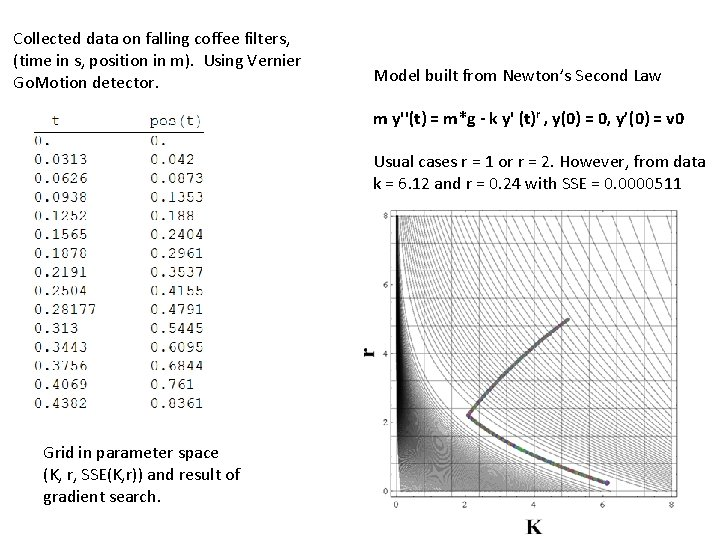 Collected data on falling coffee filters, (time in s, position in m). Using Vernier