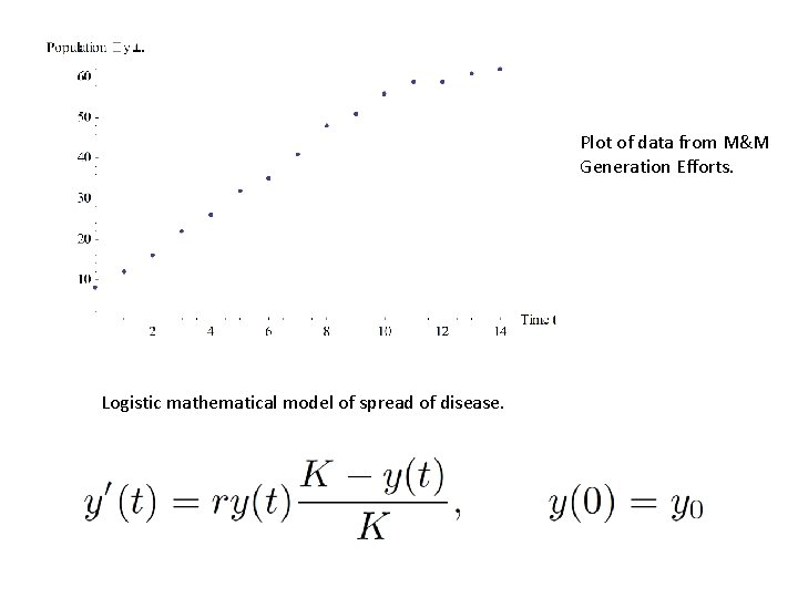 Plot of data from M&M Generation Efforts. Logistic mathematical model of spread of disease.