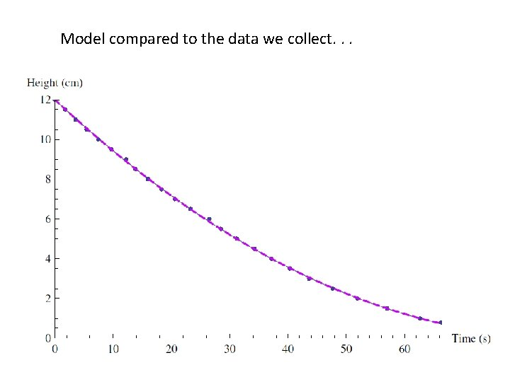 Model compared to the data we collect. . .