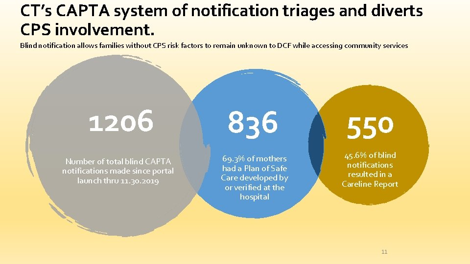 CT's CAPTA system of notification triages and diverts CPS involvement. Blind notification allows families