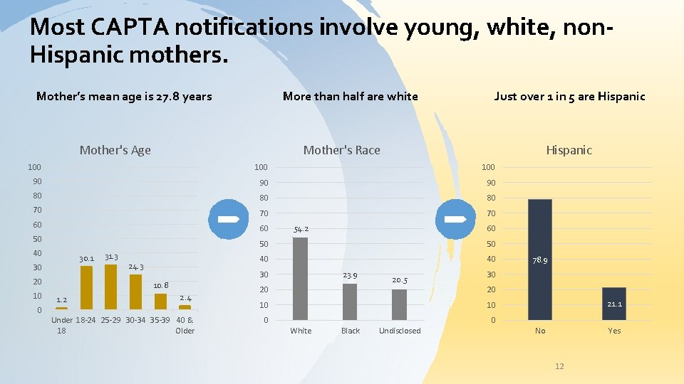 Most CAPTA notifications involve young, white, non. Hispanic mothers. Mother's mean age is 27.