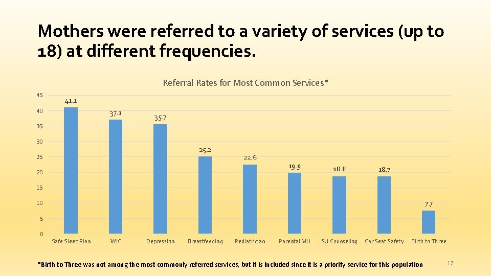 Mothers were referred to a variety of services (up to 18) at different frequencies.