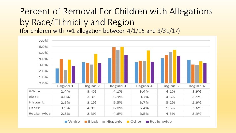 Percent of Removal For Children with Allegations by Race/Ethnicity and Region (for children with