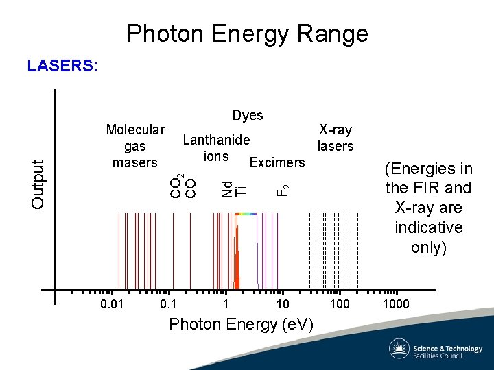 Photon Energy Range Dyes 0. 01 0. 1 F 2 X-ray Lanthanide lasers ions