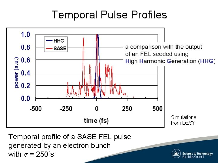 Temporal Pulse Profiles Simulations from DESY Temporal profile of a SASE FEL pulse generated