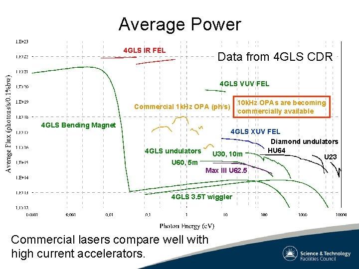 Average Power 4 GLS IR FEL Data from 4 GLS CDR 4 GLS VUV