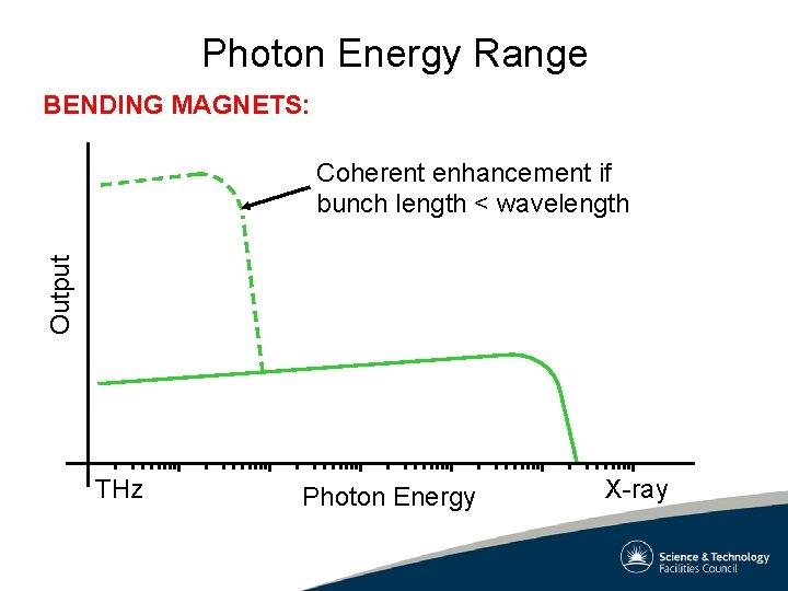 Photon Energy Range BENDING MAGNETS: Output Coherent enhancement if bunch length < wavelength THz