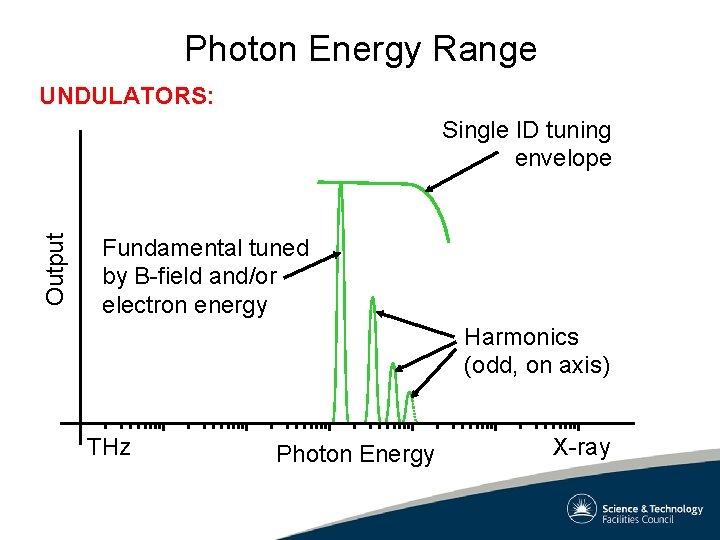 Photon Energy Range UNDULATORS: Output Single ID tuning envelope Fundamental tuned by B-field and/or