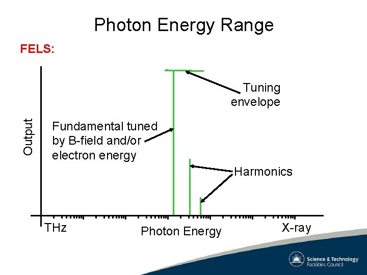 Photon Energy Range FELS: Output Tuning envelope Fundamental tuned by B-field and/or electron energy