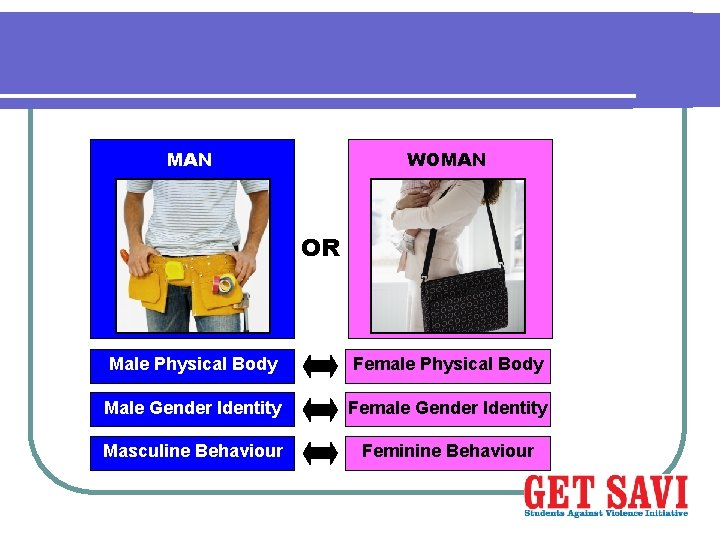 WOMAN OR Male Physical Body Female Physical Body Male Gender Identity Female Gender Identity
