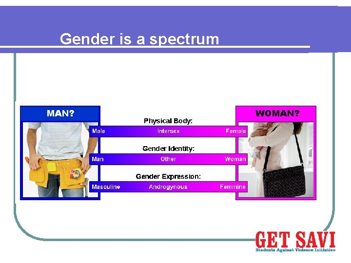 Gender is a spectrum MAN? WOMAN?