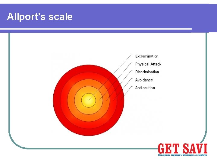 Allport's scale