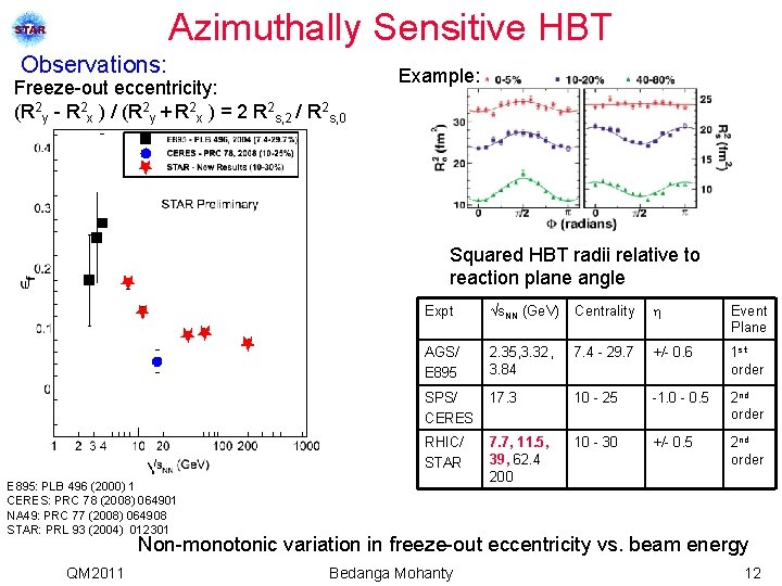 Azimuthally Sensitive HBT Observations: Freeze-out eccentricity: (R 2 y - R 2 x )