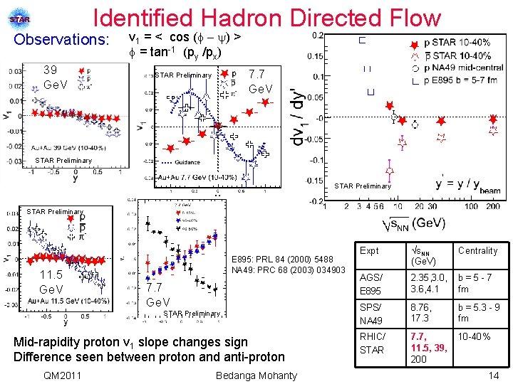Identified Hadron Directed Flow Observations: 39 Ge. V v 1 = < cos (