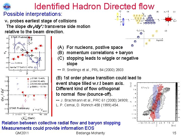 Identified Hadron Directed flow Possible interpretations: v 1 probes earliest stage of collisions The