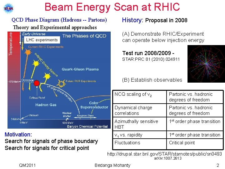 Beam Energy Scan at RHIC QCD Phase Diagram (Hadrons -- Partons) Theory and Experimental