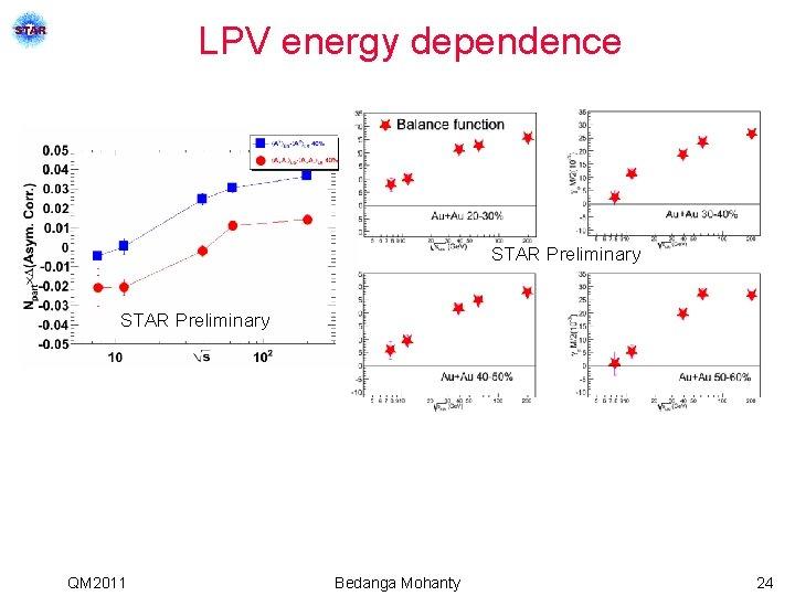LPV energy dependence STAR Preliminary QM 2011 Bedanga Mohanty 24