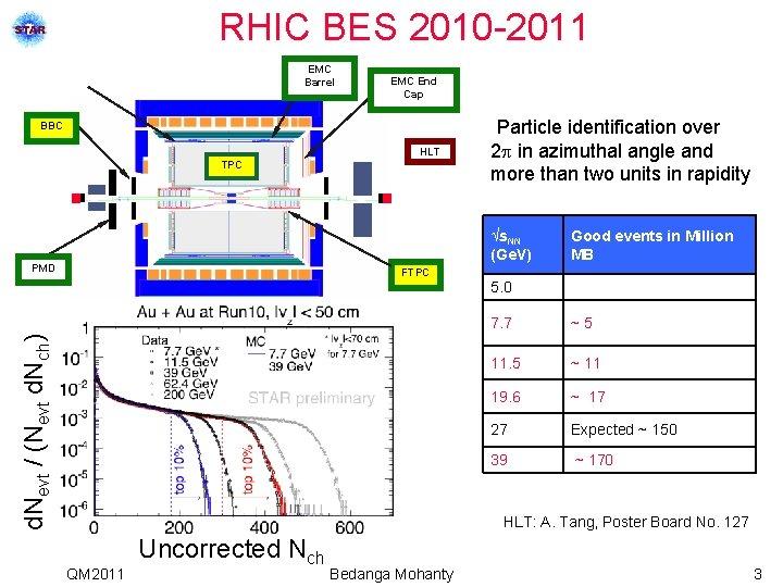 RHIC BES 2010 -2011 EMC Barrel EMC End Cap BBC HLT TPC Particle identification